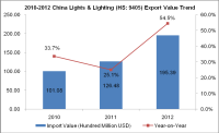 2010-2012 China Lights & Lighting (HS: 9405) Export Trend Analysis