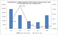 China Sofa Industry Export Data Analysis from Jan. to May in 2013