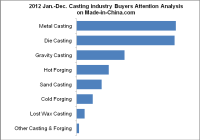 The Ranking of Sourcing Buyer for Casting Industry