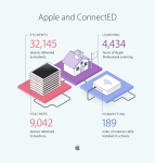 Apple's ConnectED Efforts Reach More Than 32,000 Students
