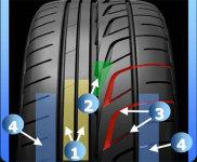 Bridgestone Is a Global Leader in The Tyre Industry