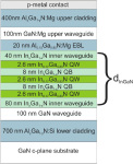 Reducing Laser Diode Optical Leakage with Indium Gallium Nitride Waveguides