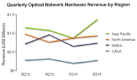 Content Providers Boost US Optical Hardware Investment