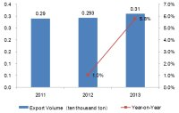 2011-2013 Chinese Health and Medicine Industry Export Trend Analysis