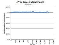 DOE Reports Outstanding Lumen and Color Maintenance for The SSL Retrofit Lamps