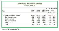 U.S. Demand for Produce Packaging Is Forecast to Increase 3.3% Per Year to $5.7 Billion