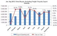 2012 Chinese Bicycle Trade Export Situation