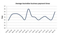 Business Cash Flow Has Slowed This Year