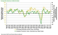 A Number of Indexes Suggests Optimism for The Manufacturing Sector