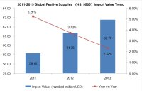 Global Festive Supplies Industry Import and Export Trend Analysis