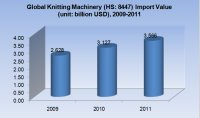 Global Knitting Machinery Import and Export Situation