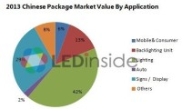 In 2013 Chinese LED Packaging Market Value Increased Far Quicker Than The Global Average.