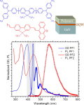 Exploring Resonant Energy Transfer From Ingan Wells to Polymers