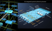 NSF Grants $2m to Project to Fabricate Chip-Scale Integrated Sic Quantum Photonic Processors