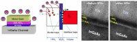 High-Pressure Anneal for Indium Gallium Arsenide Transistors