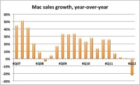 Apple's Mac Was Punished by Shifting Consumer Tastes Just as Has The Overall PC Industry