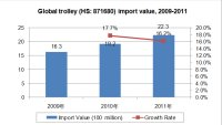 2009-2012 Global Trolley (HS:871680) Import and Export Trend Analysis