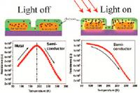 Two Materials Engineers Changed Electronic Properties of Materials by Exposing It to Light