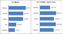 Mainly Goods Delivered Place of China Engineered Wood Flooring from Jan. to Sep. of 2013