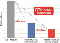 Rohm Showcasing New Third-Generation 650V SiC Schottkys and 1200V/180A Full-SiC Modules at PCIM