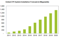 CPV Systems Is Entering a Phase of Explosive Growth