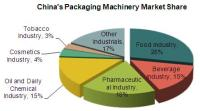 Packaging Machinery Industry Development Situation