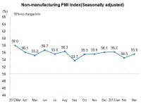 In March, Non-Manufacturing Purchasing Manager Index Was 55.6 Percent