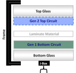 Stion Produced a 23.2% Efficiency Thin-Film Cell