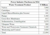 Power Industry Will Spend Over $22.8 Billion in 2014 for Equipment and Chemicals