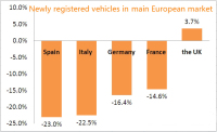 European Car Sales Fell to the Lowest Level Since 1995