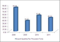 2008-2011 Chinese LED lamps (HS: 94054090) export trend analysis