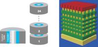 Imec Integrates Indium Gallium Nitride Into Vertical Nand Memory Structure
