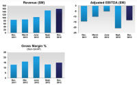 Oclaro Announced Financial Results for Its Fiscal Second-Quarter 2013