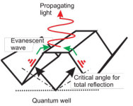 Researchers Have Used Evanescent Wave Coupling to Enhance The Light Output Power