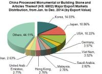 China Processed Monumental or Building Stone Export Trend Analysis