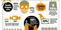This Year's Spook Season to Boost Retail Sales by &Pound240 Million