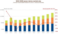 Power Semiconductor Device Market Rose by 8.4% to $11.5bn in 2014