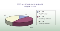 In 2005, The GDP in Ningxia Was 59.94billion Yuan