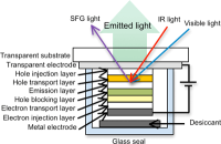 CEREBA Have Evaluated Molecules Within a Sealed OLED in Operation Using Laser Spectroscopy