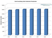 GaAs Bulk Substrate Manufacturers Saw Both Production and Revenues Decline