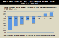 The Annual Output of Injection Molding Machines in China Hit Roughly 100,000 Sets
