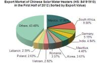 2012 Chinese Solar Water Heaters (HS: 84191910) Exports