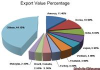 China Iron & Steel Strand Wire Export Analysis