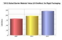 Allied Development Has Published Barrier Materials for Rigid Packaging 2013 to 2017