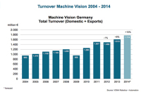 Vision 2014: Machine Vision 'stronger Than Ever' Says VDMA