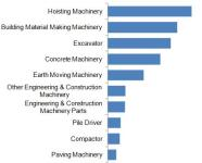 Buyers Interest Rating in Construction Machinery Industry of Made-in-China.com