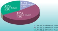 Introducing Some Comprehensive Situation of Hebei: Economy