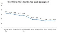 Total Investment in Real Estate Development From January to September Was 5,104.Bn Yuan