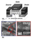 The Performance Was Enabled by ALE of Dielectric to Reduce Interface Trap Densities