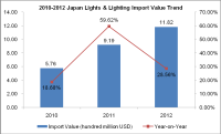 Japan Lights & Lighting (HS: 9405) Import Trend Analysis